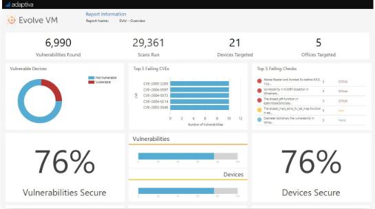 Adaptiva Evolve VM dashboard