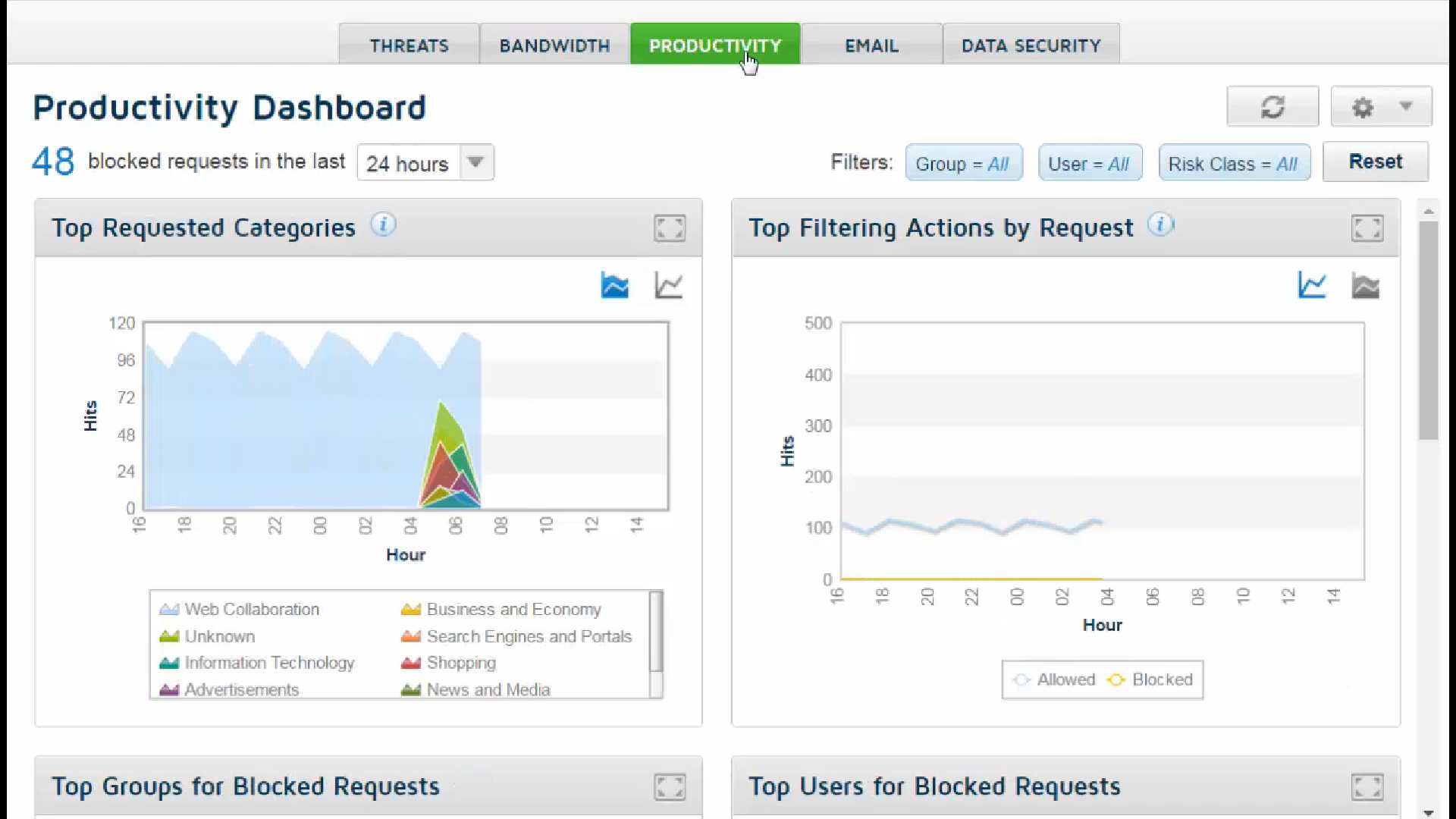 Forcepoint Web Security Cloud Productivity Dashboard