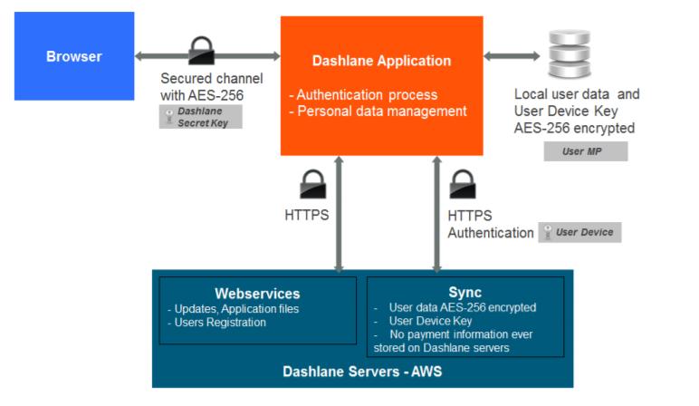 Dashlane encryption process diagram