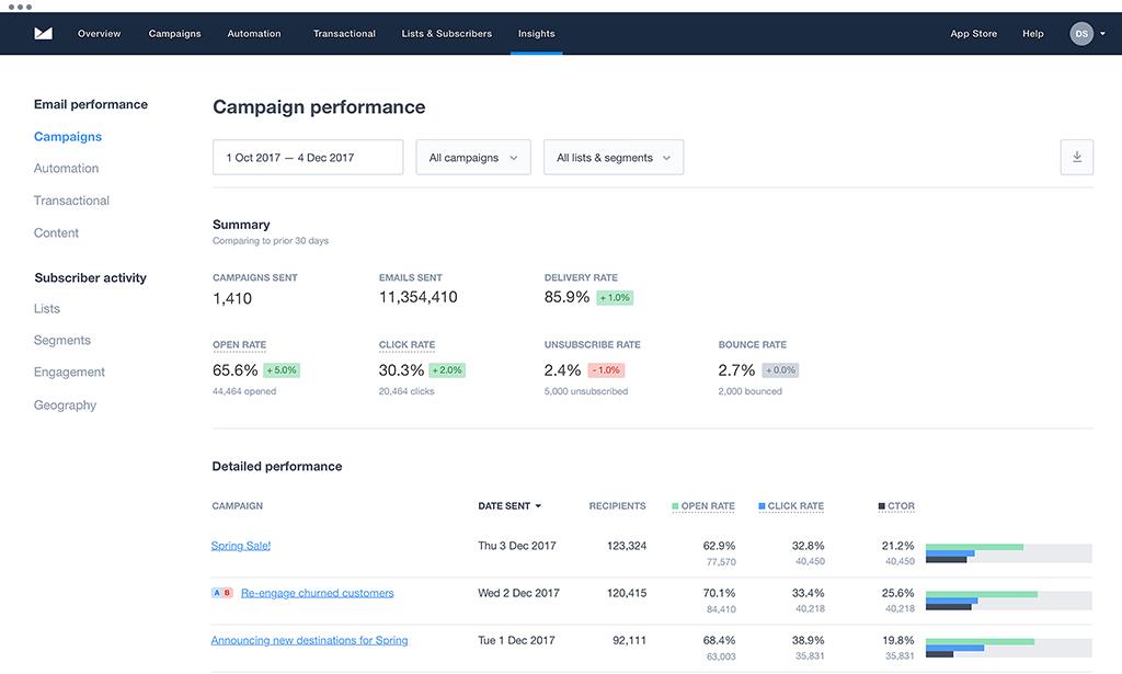 Campaign Monitor Reporting
