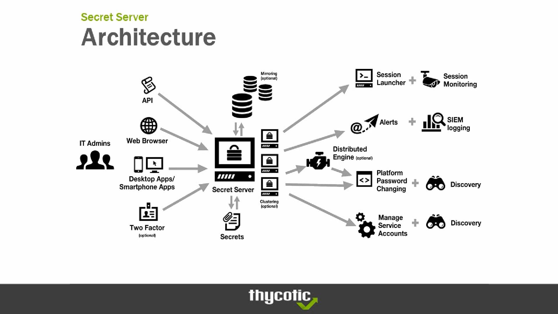 Secret Server architecture