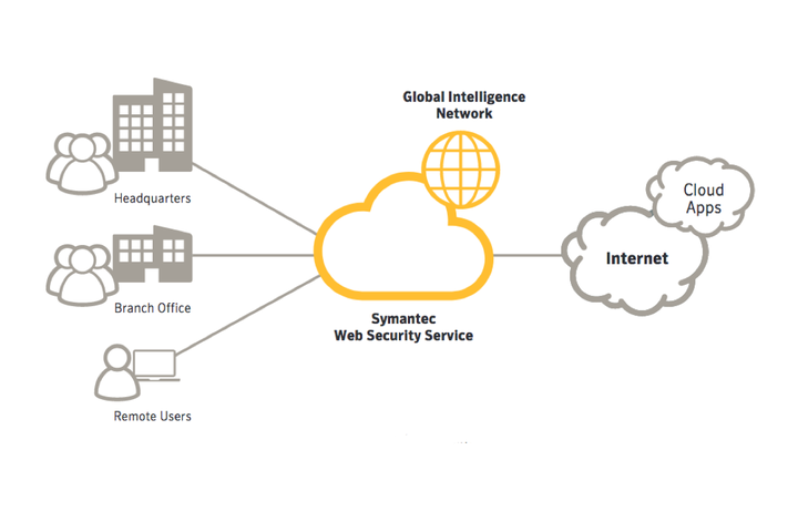 Syamantec Web Isolation security