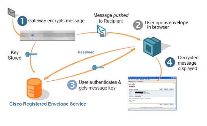 How the Cisco Registered Envelope Service works
