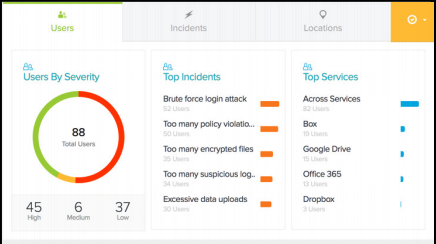 CloudSOC dashboard screenshot