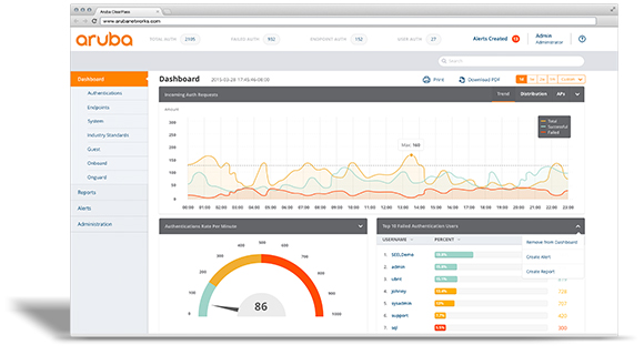 Aruba ClearPass Network Visibility and Access Control dashboard